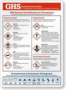 ghs chemical hazard classification explanation poster With ghs health hazard