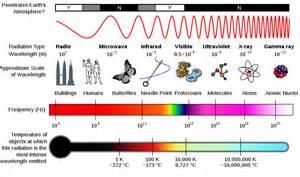 Pics Photos - Electromagnetic Spectrum Worksheet For