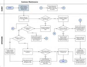 Chart Of Accounts Excel Template Processes Ar Customer Maintenance Process Workflow The Finance Accounts And Outsourcing
