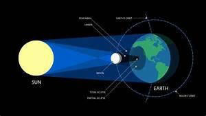 Mark Your Calendars: North American Solar Eclipse 2017   B ...