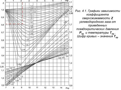 Физикохимические свойства газов