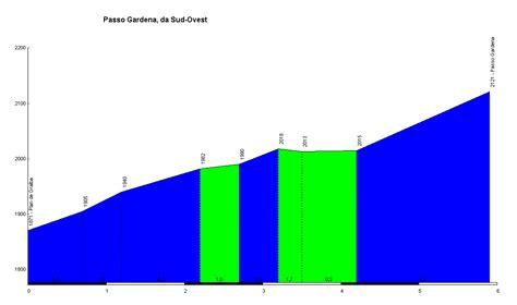profile of the Passo Gardena-(Grodner-Joch)