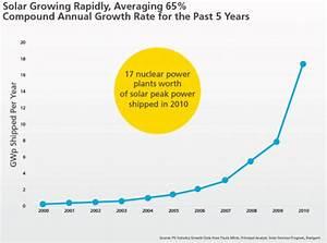 About Solar Energy / Why Solar Energy | CleanTechnica