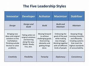 Leadership Style Strengths (there's weaknesses there too ...