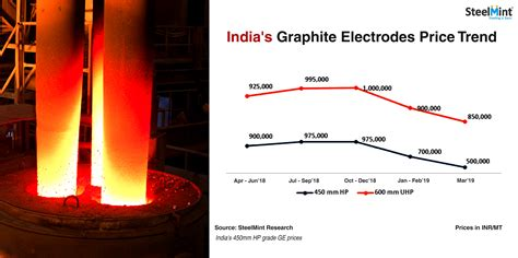 indian graphite electrodes contracts   plunge field trip brazil
