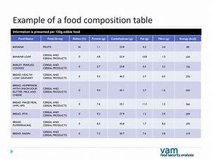 PPT - Deriving Food Security Indicators from a Household ...