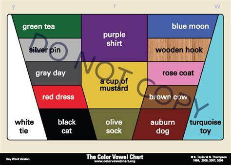 color vowel chart the color vowel chart 2012