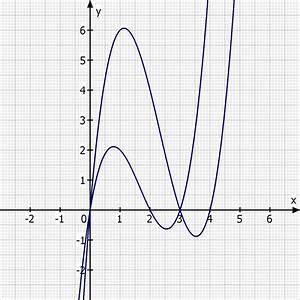 Schnittpunkte Mit Koordinatenachsen Berechnen : wie kann man parabeln anhand ihrer nullstellen und ~ Themetempest.com Abrechnung