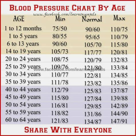 blood pressure chart  age daily inspirations