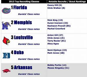 Louisville's Basketball Recruiting Class Of 2013 Ranked No ...