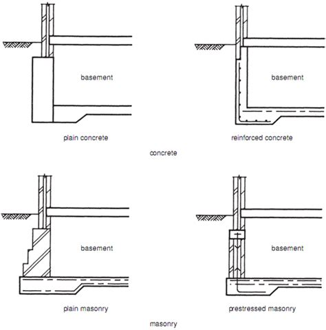 Design Of Basement Retaining Wall by Retaining Walls Builder S Engineer