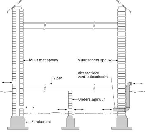 Huis Zonder Kruipruimte by Kruipruimte Ventileren Karwei