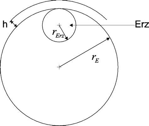 kreisbahn berechnen eine gleichf rmige kreisbewegung