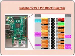 Attendance System Using Mysql With Raspberry Pi And Rfid