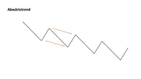 Was Ist Trend by Was Ist Ein Trend Banx Trading