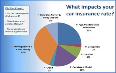 articles archives car insurance list