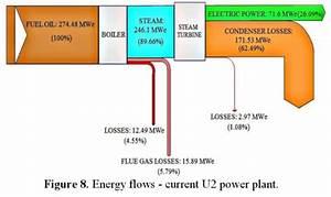 Energy Efficiency  U2013 Sankey Diagrams