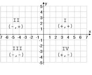 Math Quadrants On a Graph