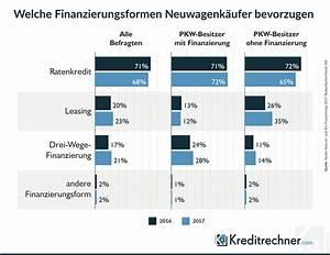 Finanzierung Berechnen Auto : drei wege finanzierung f rs auto rechner und ratgeber ~ Themetempest.com Abrechnung