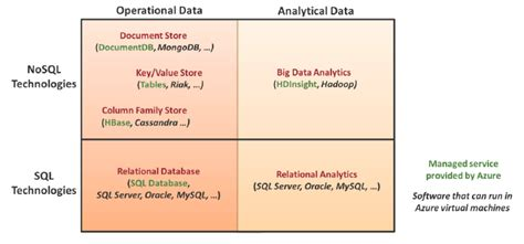 relational databases   relational databases james