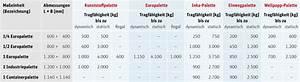 Maße Einer Europalette : die richtige palette w hlen ratioform verpackungen ~ Orissabook.com Haus und Dekorationen