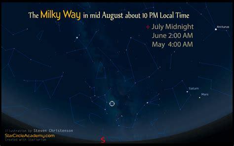 The Elusive Milky Way How Find