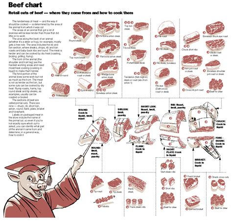 Hog Cuts Interactive Chart Just Click The Different