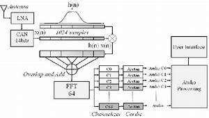 Block Diagram Of The Indexing Engine Prototype Showing Rf