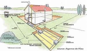 assainissement de l39eau l39environnement mairie du With assainissement d une maison