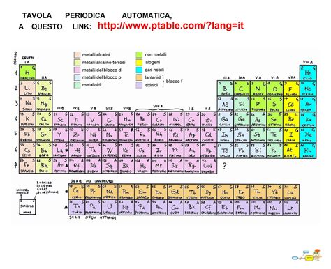 Tavola Periodica Degli Elementi Con Configurazione Elettronica by Mappa Concettuale Tavola Periodica Degli Elementi