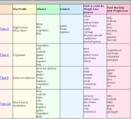 Blood Type Diet- Diet For Your Blood Group Blood Type Diet