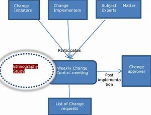 Weekly Change Control Meeting Structure Unplanned Changes