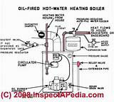 Images of Oil Heating System
