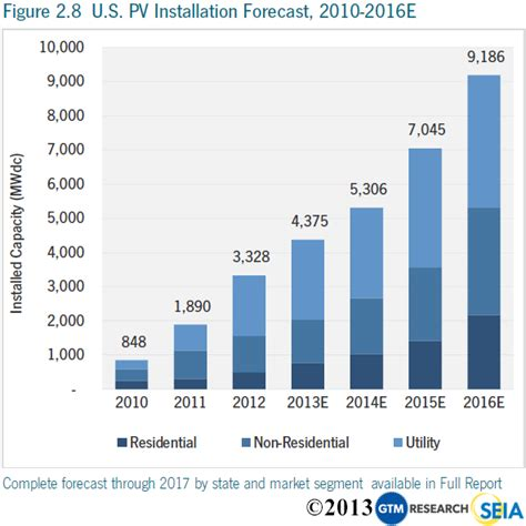 electricity capacity   solar