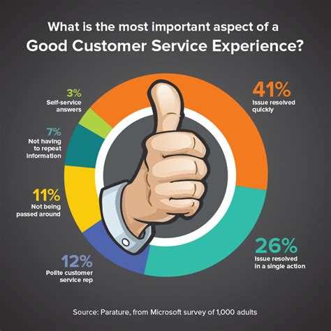 How To Make Customer Service Experience Sound On A Resume the 80s called they want their customer service back microsoft dynamics