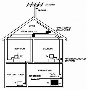Fm And Tv Antenna Selection And Installation Guide
