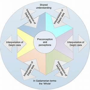 A Delphi Gadamerian Hermeneutic Circle  Adapted From