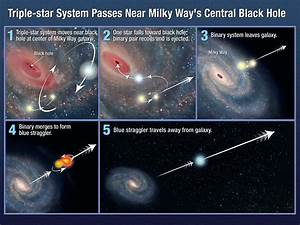 NASA - Hyperfast Star Was Booted From Milky Way