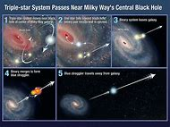 Triple Star System and the Milky Way Black Hole Po…