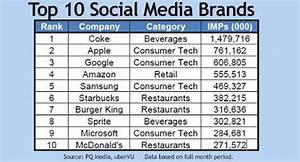 Biggest Brands Dominate Social Media Impressions | Social ...