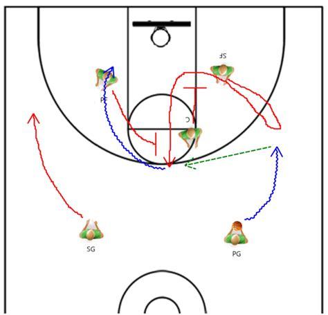 basketball drills movement ball pick roll offense dribble guard plays using