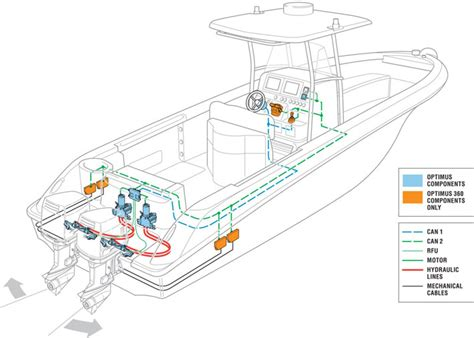 Benefits Of Hydraulic Boat Steering hydraulic steering west marine