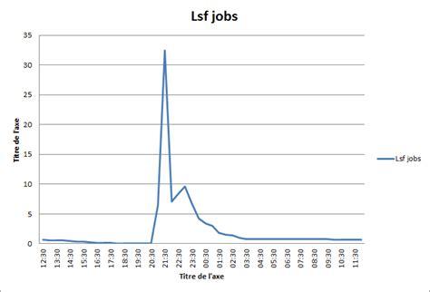 charts excel     modify  axis values sort