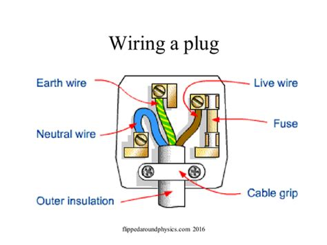 fuses and the earth wire by eyrejk teaching resources tes