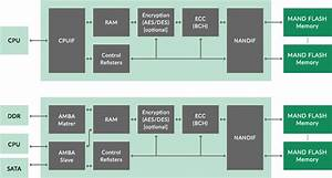 Nand Flash Memory Controller