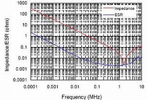 Impedanz Berechnen : spannungsripple ausgangsseitig bei tiefsetzsteller berechnen ~ Themetempest.com Abrechnung