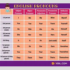 Pronouns What Is A Pronoun? List Of Pronouns With Examples  Inglés  English  Aprender Ingles