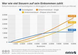 Steuern Abgaben Berechnen : infografik wer wieviel steuern auf sein einkommen zahlt statista ~ Themetempest.com Abrechnung