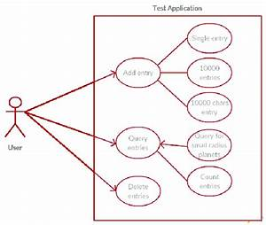 Figure Presents Uml 2 0 Use Case Diagram  Which Visualizes Test