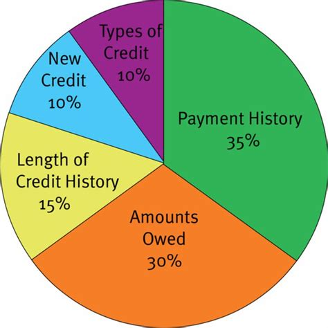 experian credit bureau 30 credit charts ranges what is a credit